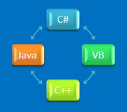 All the source code converters between VB, C#, Java, and C++